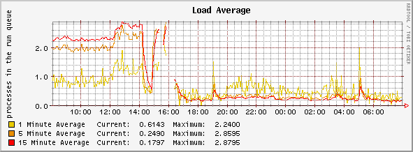 Daily Load Average