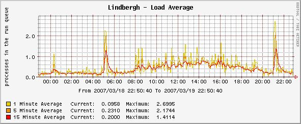 Lindbergh Daily Load Average